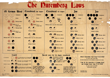 Light brown, aged document that is slightly frayed at the top. The document depicts a diagram with red and black circular symbols and text, and has a large red title saying The Nuremberg Laws.