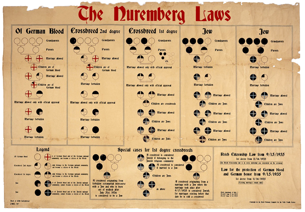 """Un vieux document brun pâle dont la partie supérieure est légèrement usée. Le document illustre un diagramme avec des symboles circulaires et du texte rouges et noires, et a un grand titre en rouge disant """"The Nuremberg Laws""""."""